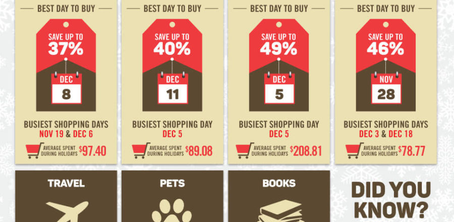 Best Times To Buy During The Holiday Season